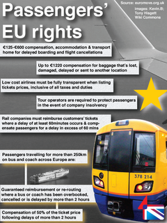 EU Travel rights