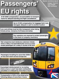 EU Travel rights