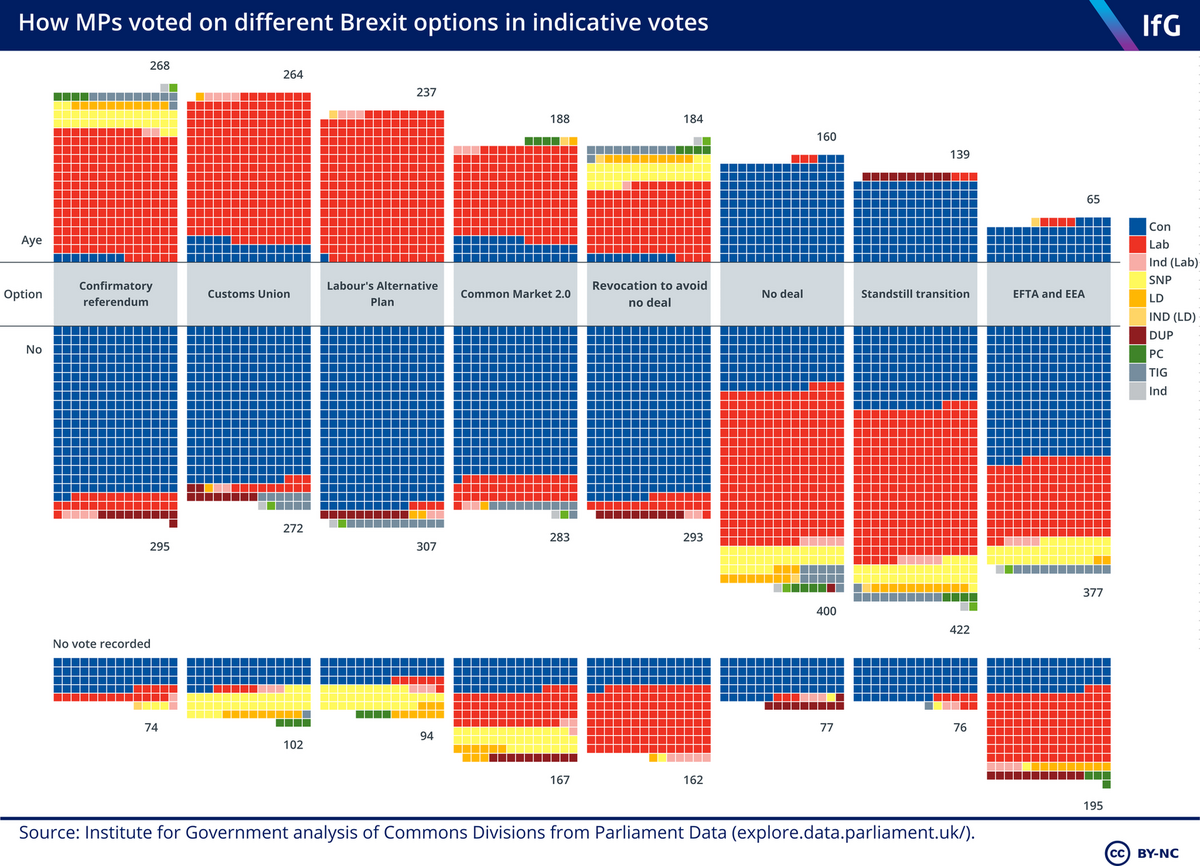 Brexit indicative votes results IoG ()